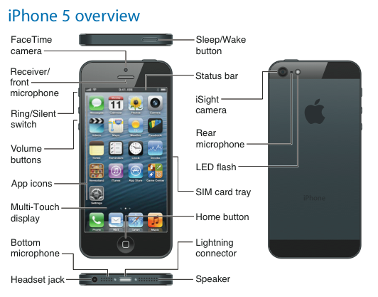 Iphone S Instruction Manual